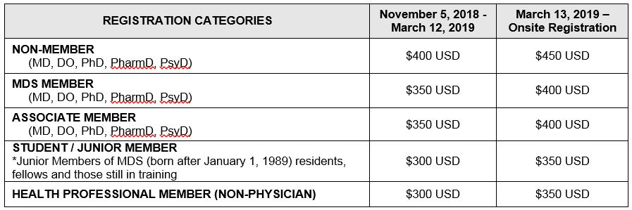 6th AOPMC Registration Fees